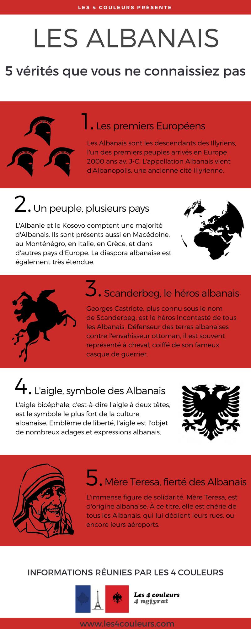 5 choses à savoir sur les Albanais
